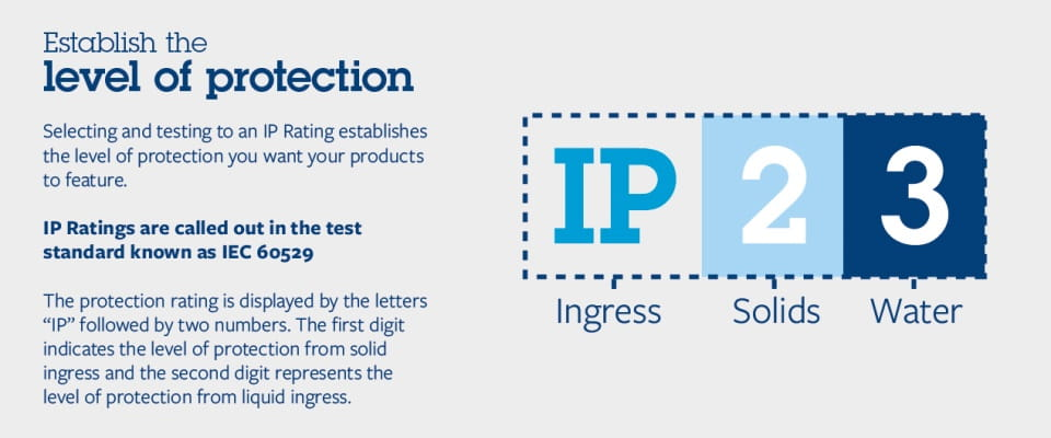 Ingress-Protection-Testing-Infographic-Preview