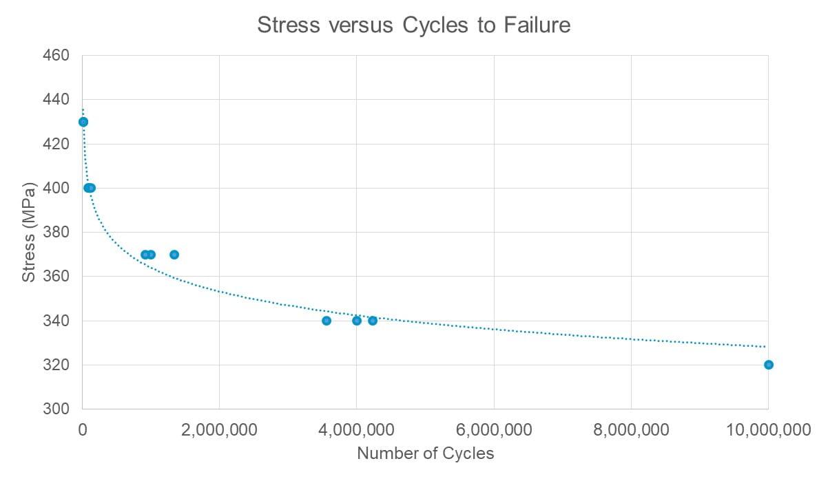 ASTM F3211 Fatigue Life Graph