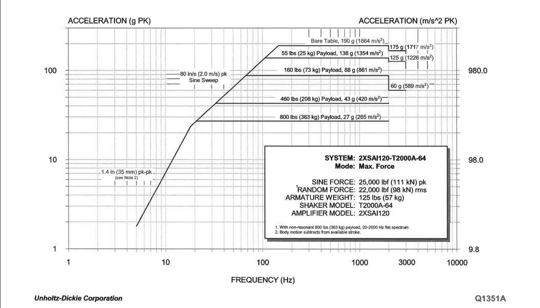 3kHz Shaker Performance Curve