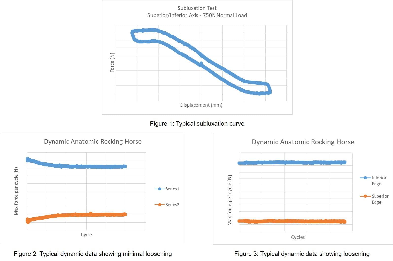 ASTM F2028 Test Figures