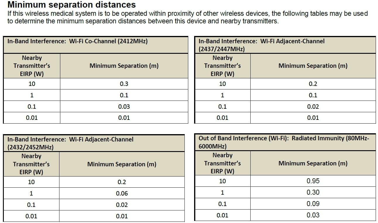 Wireless Coexistence Proximity Fields