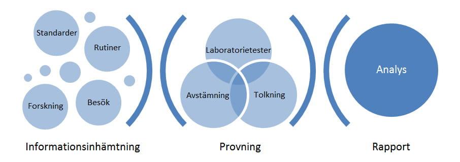 Tekniska utredningar, genomförande