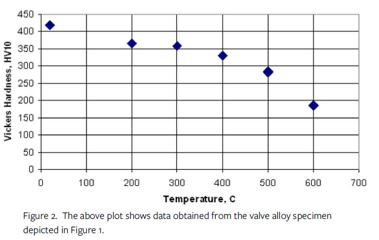 Hot Hardness Testing Figure 2