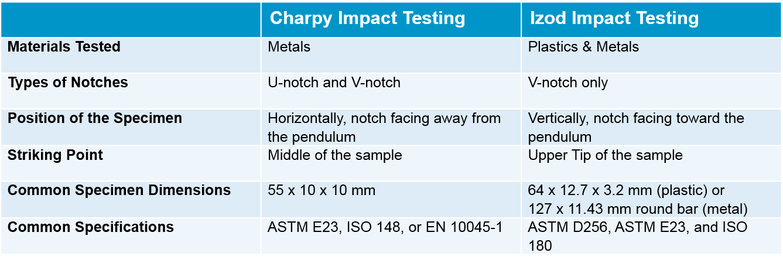 Impact Testing Chart