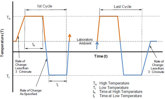 temperature ramp rate